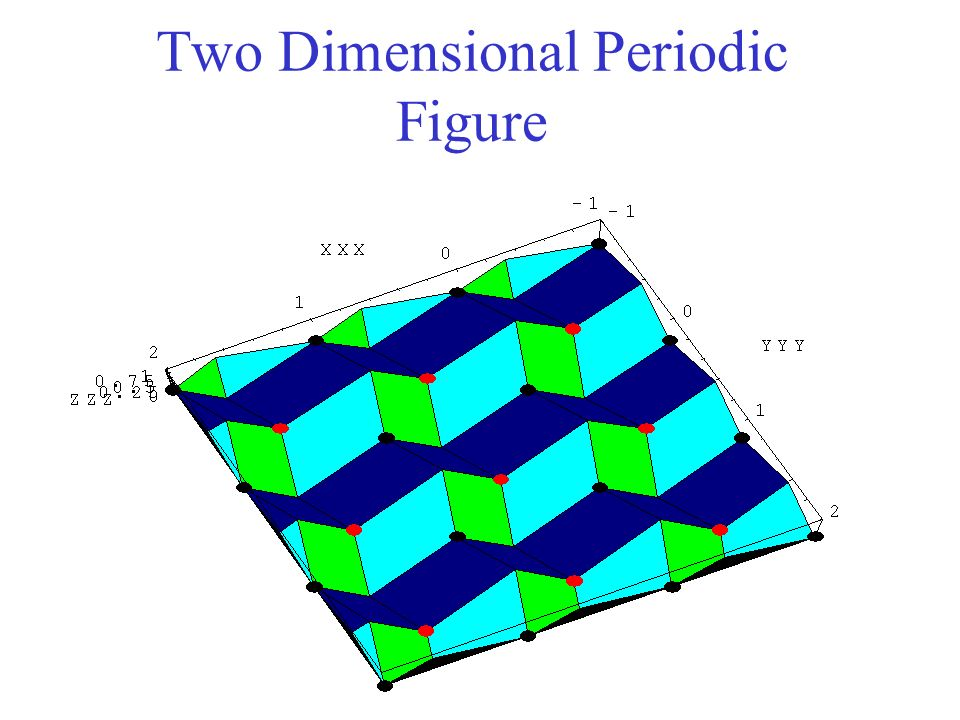 Two Dimensional Periodic Figure