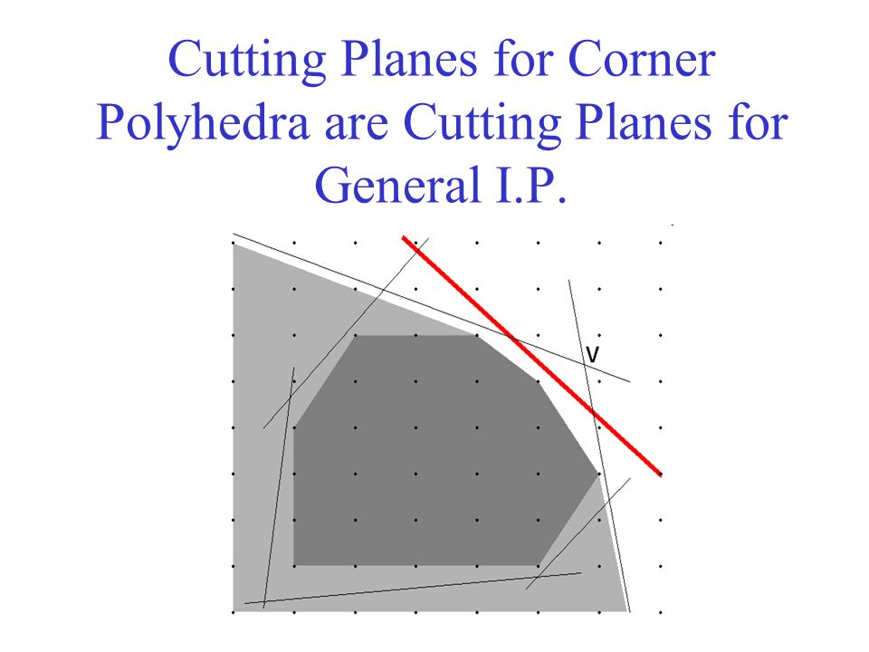 Cutting Planes for Corner Polyhedra are Cutting Planes for General I.P.