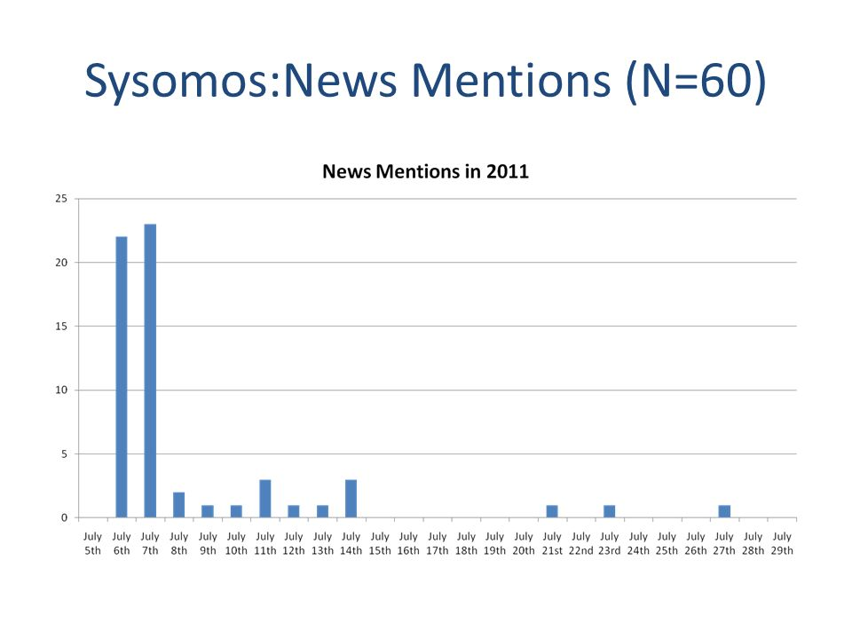 Sysomos:News Mentions (N=60)