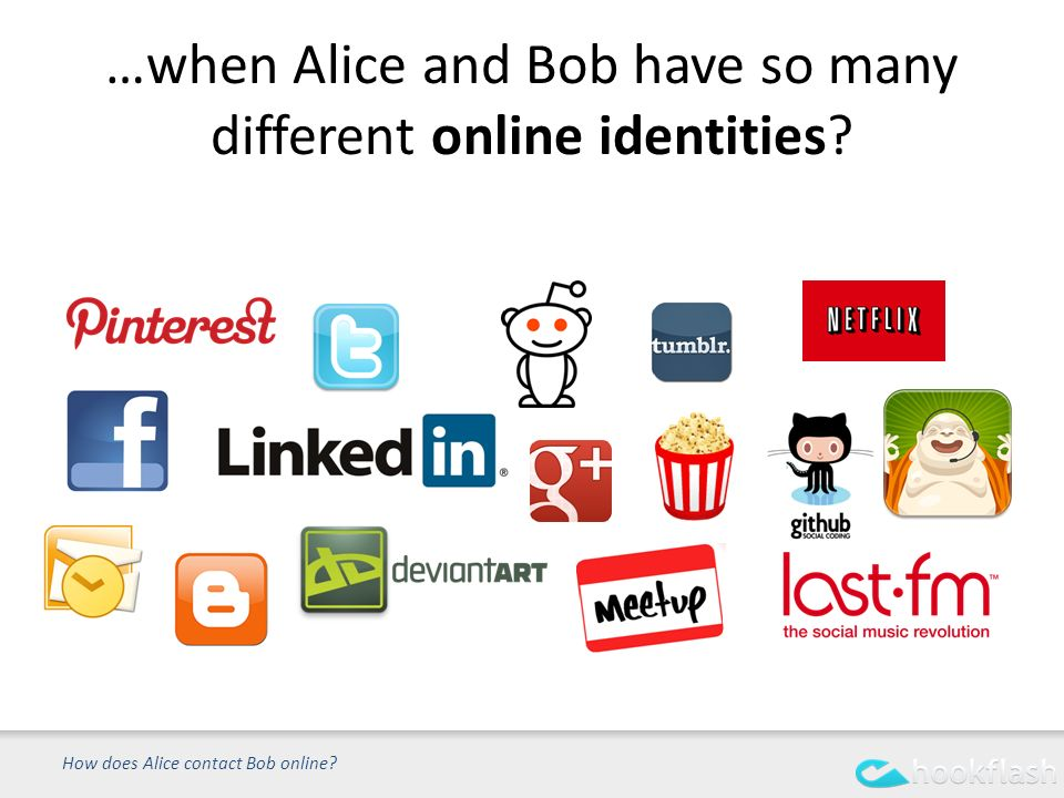 …when Alice and Bob have so many different online identities How does Alice contact Bob online
