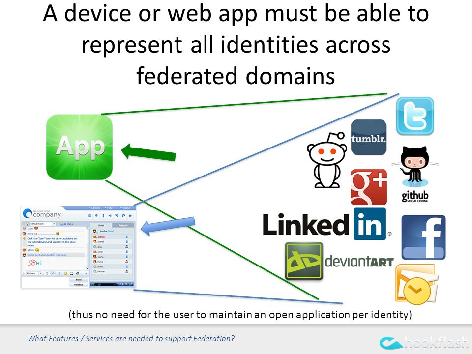 A device or web app must be able to represent all identities across federated domains What Features / Services are needed to support Federation.