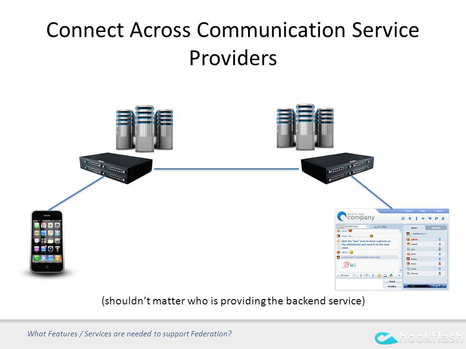 Connect Across Communication Service Providers What Features / Services are needed to support Federation.