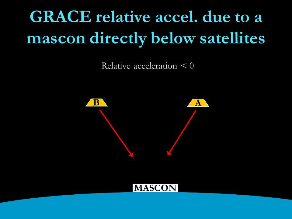 MASCON GRACE relative accel.