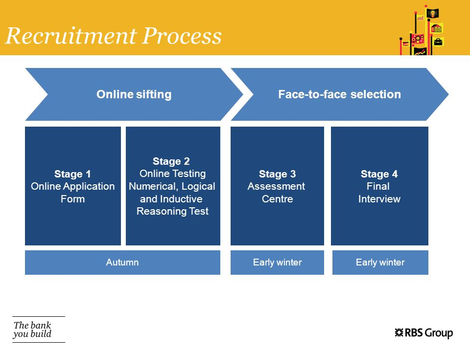 Recruitment Process Online siftingFace-to-face selection Stage 1 Online Application Form Stage 2 Online Testing Numerical, Logical and Inductive Reaso