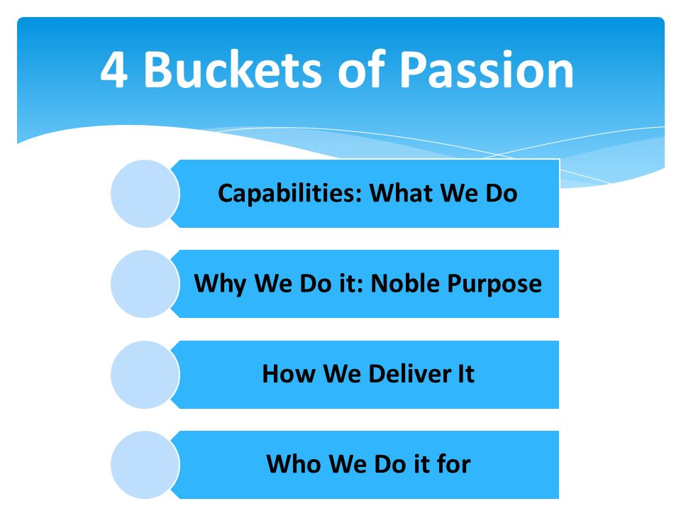 Capabilities: What We Do Why We Do it: Noble Purpose How We Deliver It Who We Do it for 4 Buckets of Passion