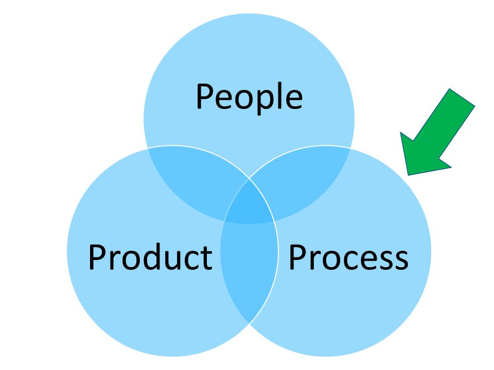 People ProcessProduct