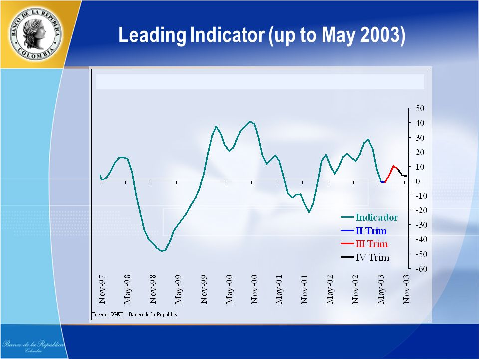 Leading Indicator (up to May 2003)