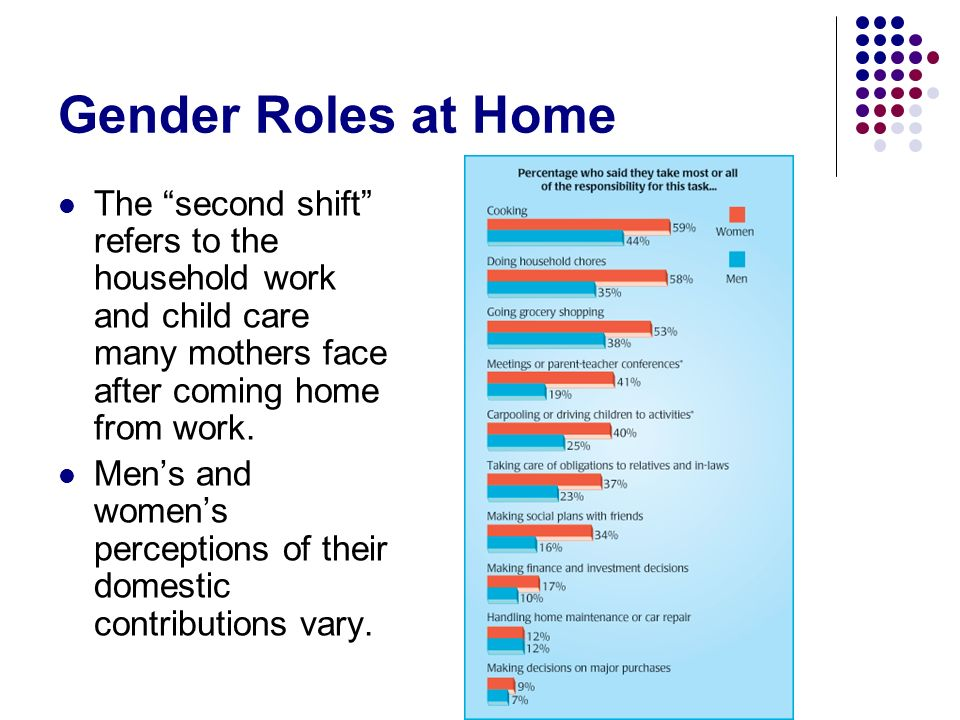 Gender Roles at Home The second shift refers to the household work and child care many mothers face after coming home from work. Mens and womens perce