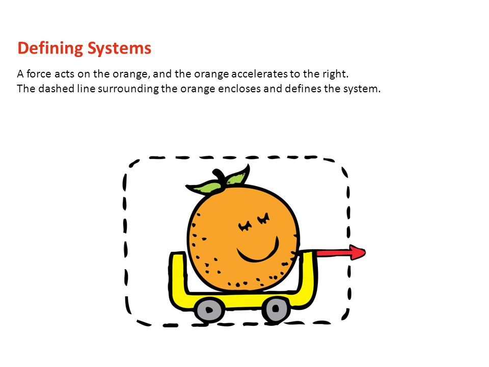 A force acts on the orange, and the orange accelerates to the right. The dashed line surrounding the orange encloses and defines the system. Defining