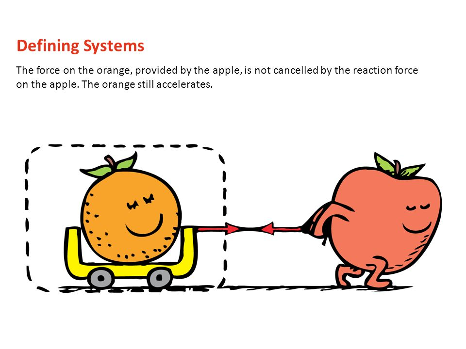 The force is provided by an apple, which doesnt change our analysis.