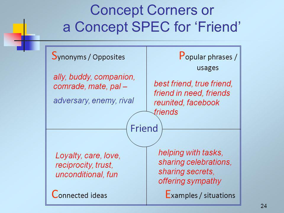24 Concept Corners or a Concept SPEC for Friend S ynonyms / Opposites P opular phrases / usages E xamples / situations C onnected ideas Friend ally, buddy, companion, comrade, mate, pal – adversary, enemy, rival best friend, true friend, friend in need, friends reunited, facebook friends helping with tasks, sharing celebrations, sharing secrets, offering sympathy Loyalty, care, love, reciprocity, trust, unconditional, fun
