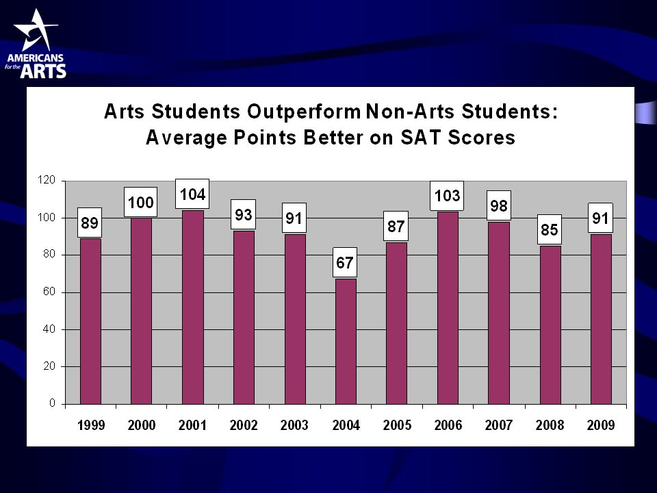 Arts Education Improves Cognitive Development Arts strengthens attention and memory muscles Dance...