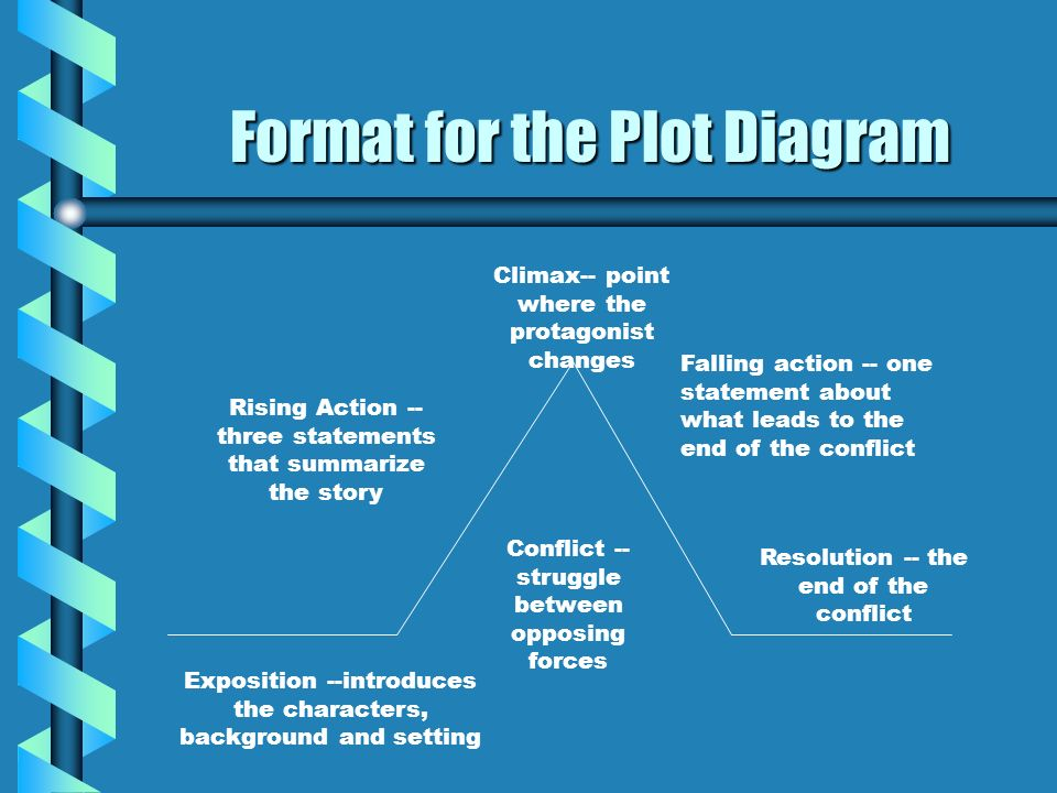 Format for the Plot Diagram Exposition --introduces the characters, background and setting Conflict -- struggle between opposing forces Rising Action
