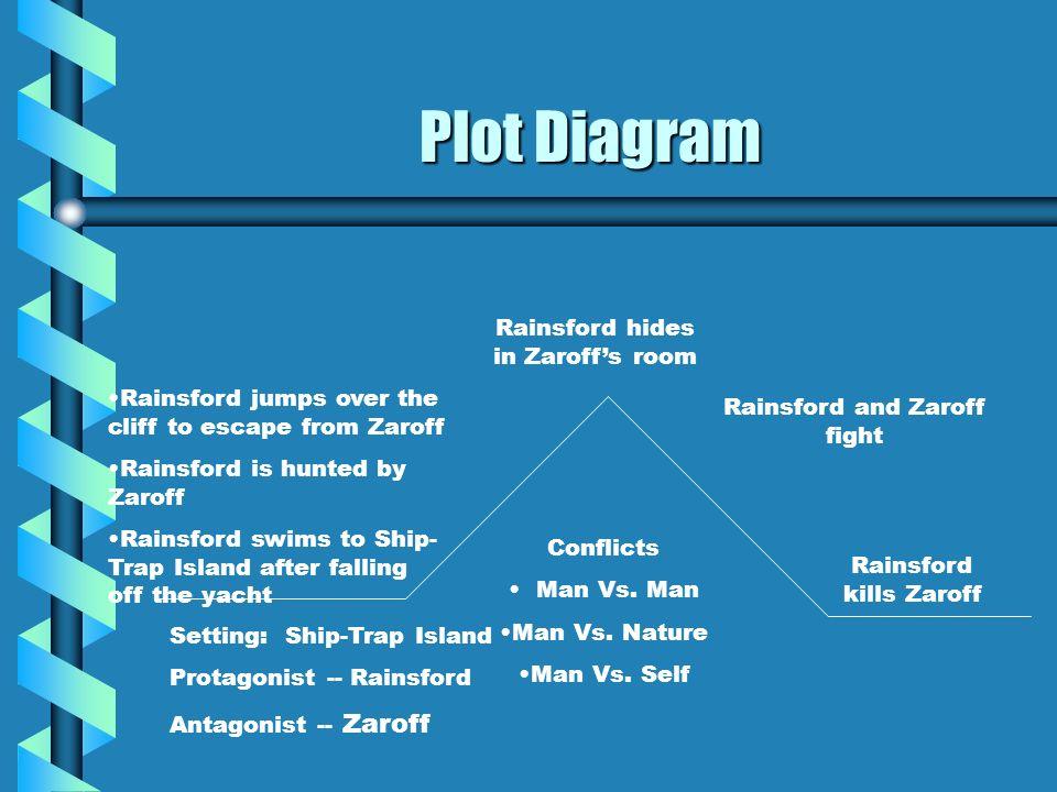 Plot Diagram Setting: Ship-Trap Island Protagonist -- Rainsford Antagonist -- Zaroff Conflicts Man Vs. Man Man Vs. Nature Man Vs. Self Rainsford jumps