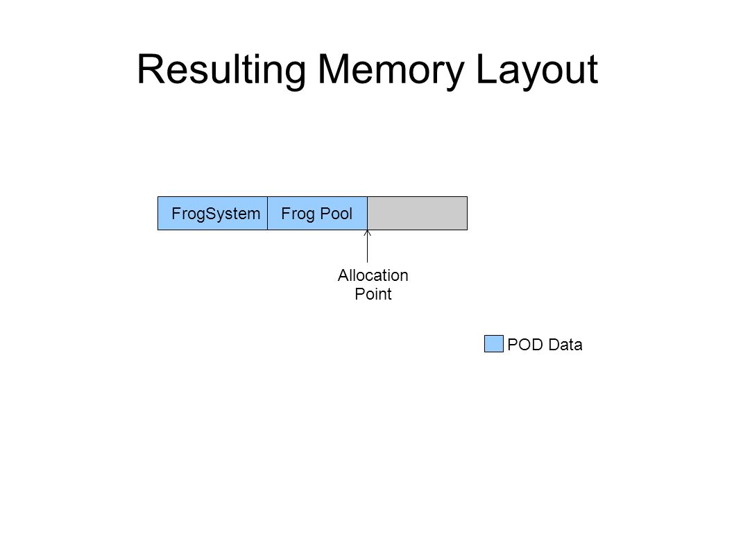 Resulting Memory Layout FrogSystemFrog Pool Allocation Point POD Data