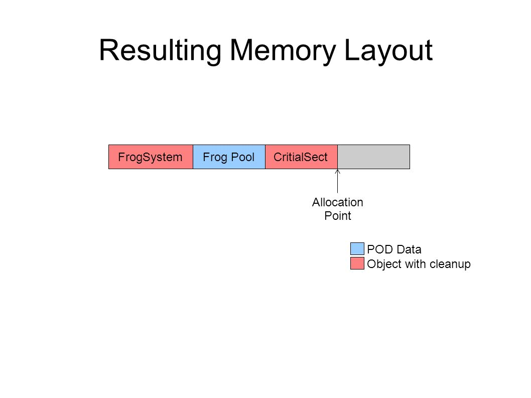 Resulting Memory Layout FrogSystemFrog PoolCritialSect Allocation Point POD Data Object with cleanup