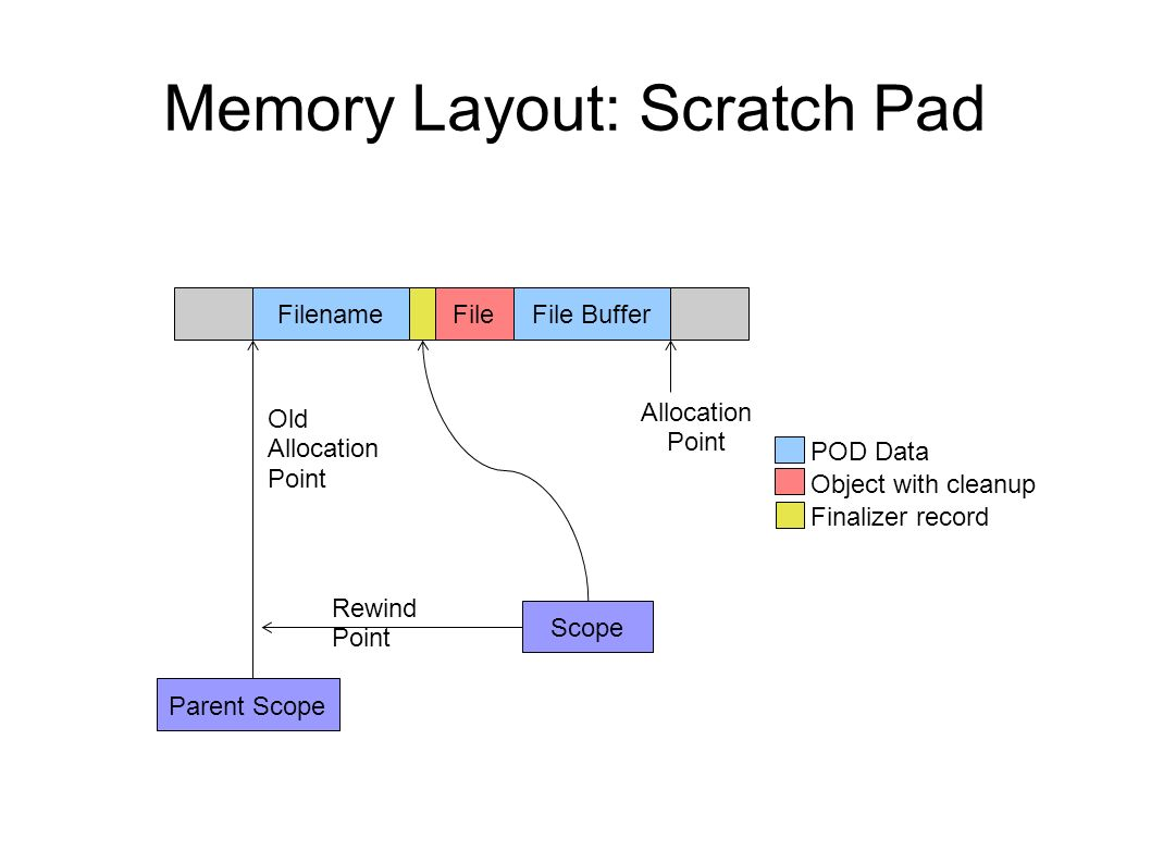 Memory Layout: Scratch Pad File BufferFilename Scope Allocation Point POD Data Object with cleanup Finalizer record File Parent Scope Old Allocation P