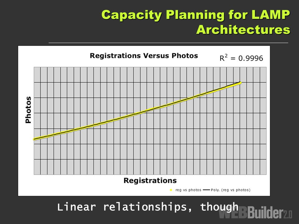 Capacity Planning for LAMP Architectures Linear relationships, though
