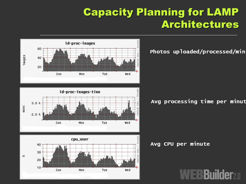 Capacity Planning for LAMP Architectures Photos uploaded/processed/min Avg processing time per minute Avg CPU per minute
