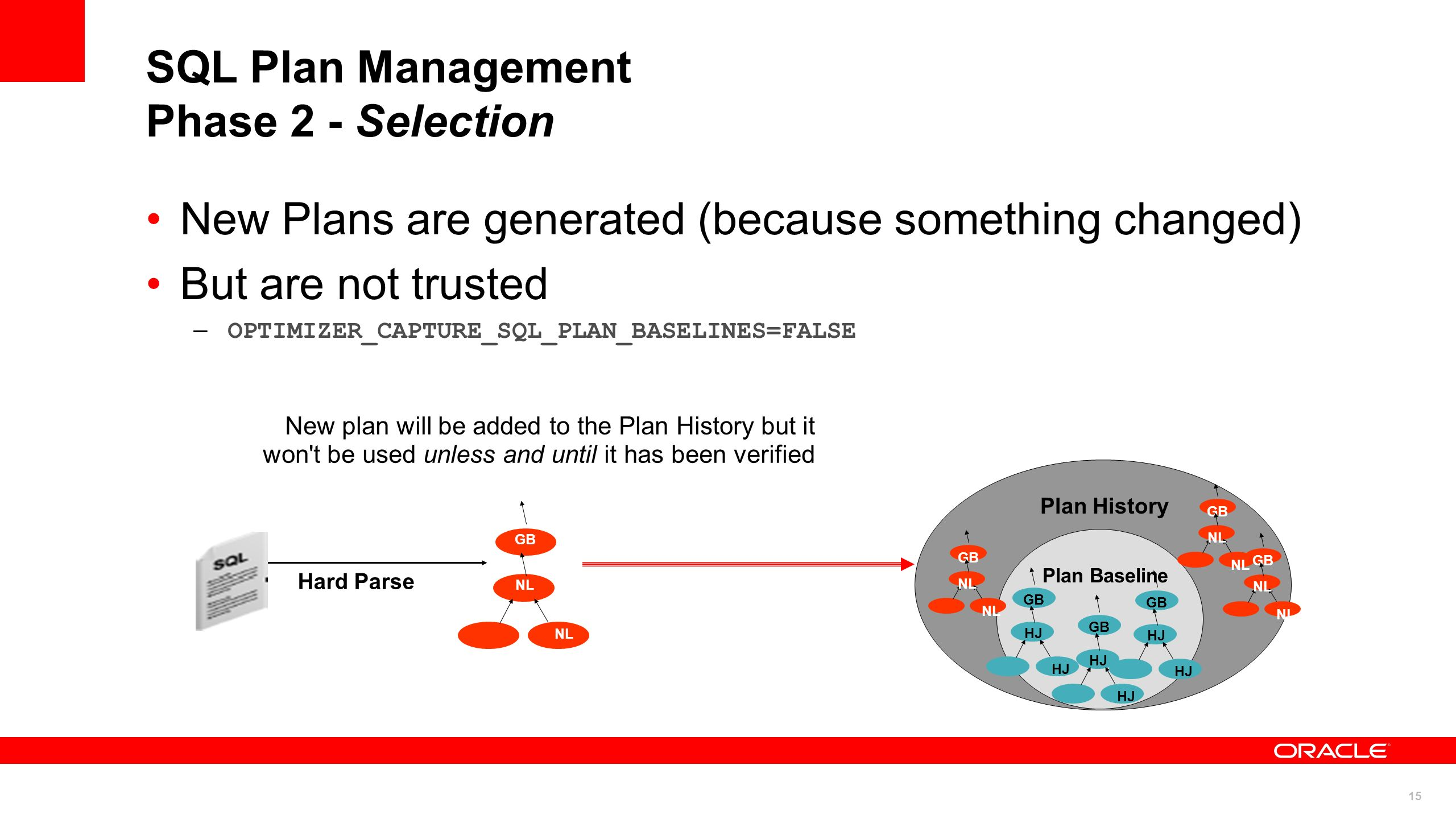 15 SQL Plan Management Phase 2 - Selection New Plans are generated (because something changed) But are not trusted –OPTIMIZER_CAPTURE_SQL_PLAN_BASELIN