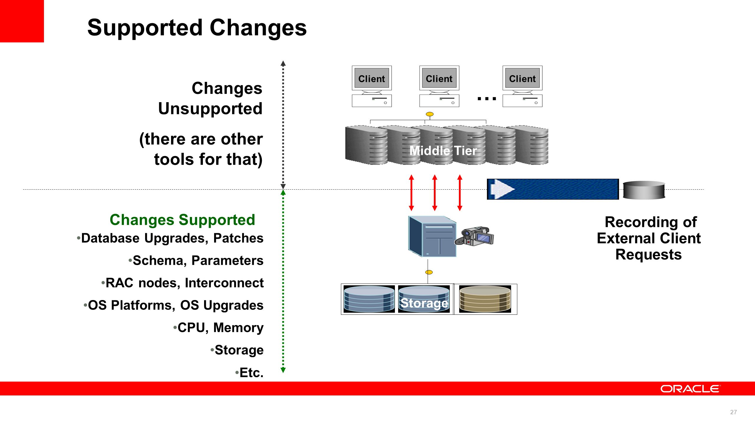 27 Supported Changes Changes Supported Database Upgrades, Patches Schema, Parameters RAC nodes, Interconnect OS Platforms, OS Upgrades CPU, Memory Sto