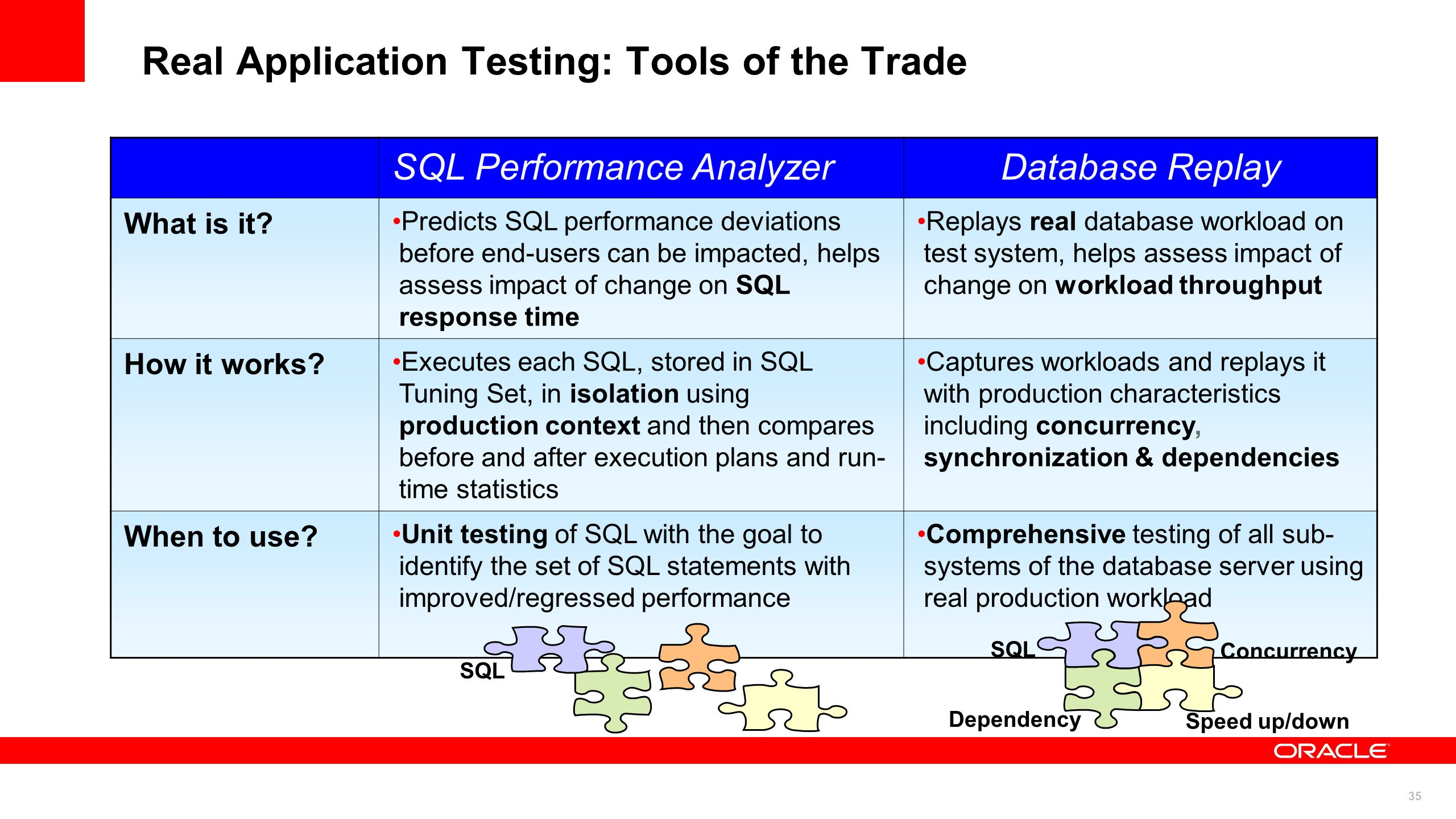 35 Real Application Testing: Tools of the Trade SQL Performance AnalyzerDatabase Replay What is it? Predicts SQL performance deviations before end-use
