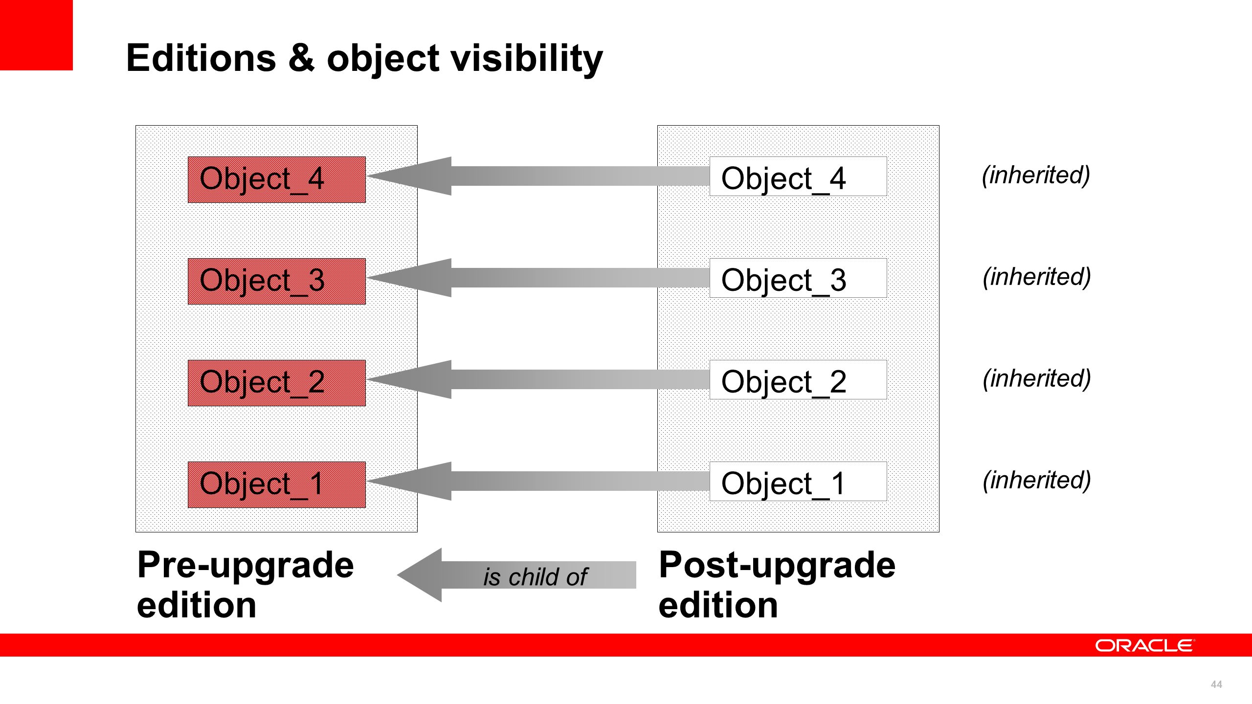 44 Editions & object visibility Object_4 Object_3 Object_2 Object_1 Object_2 Object_1 Pre-upgrade edition Post-upgrade edition is child of (inherited)