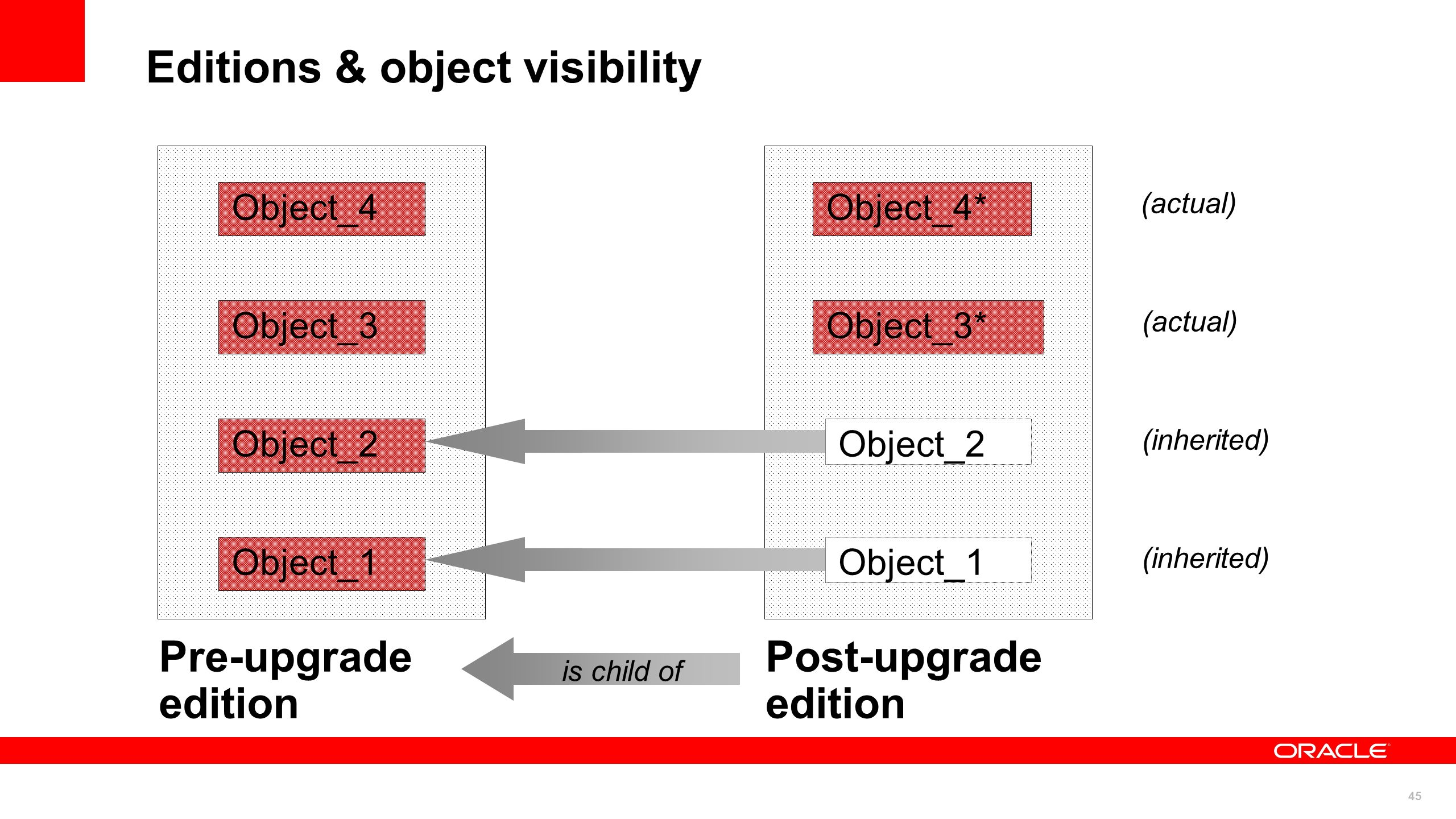 45 Editions & object visibility Object_4 Object_3 Object_2 Object_1 Object_4* Object_3* Object_2 Object_1 Pre-upgrade edition Post-upgrade edition is