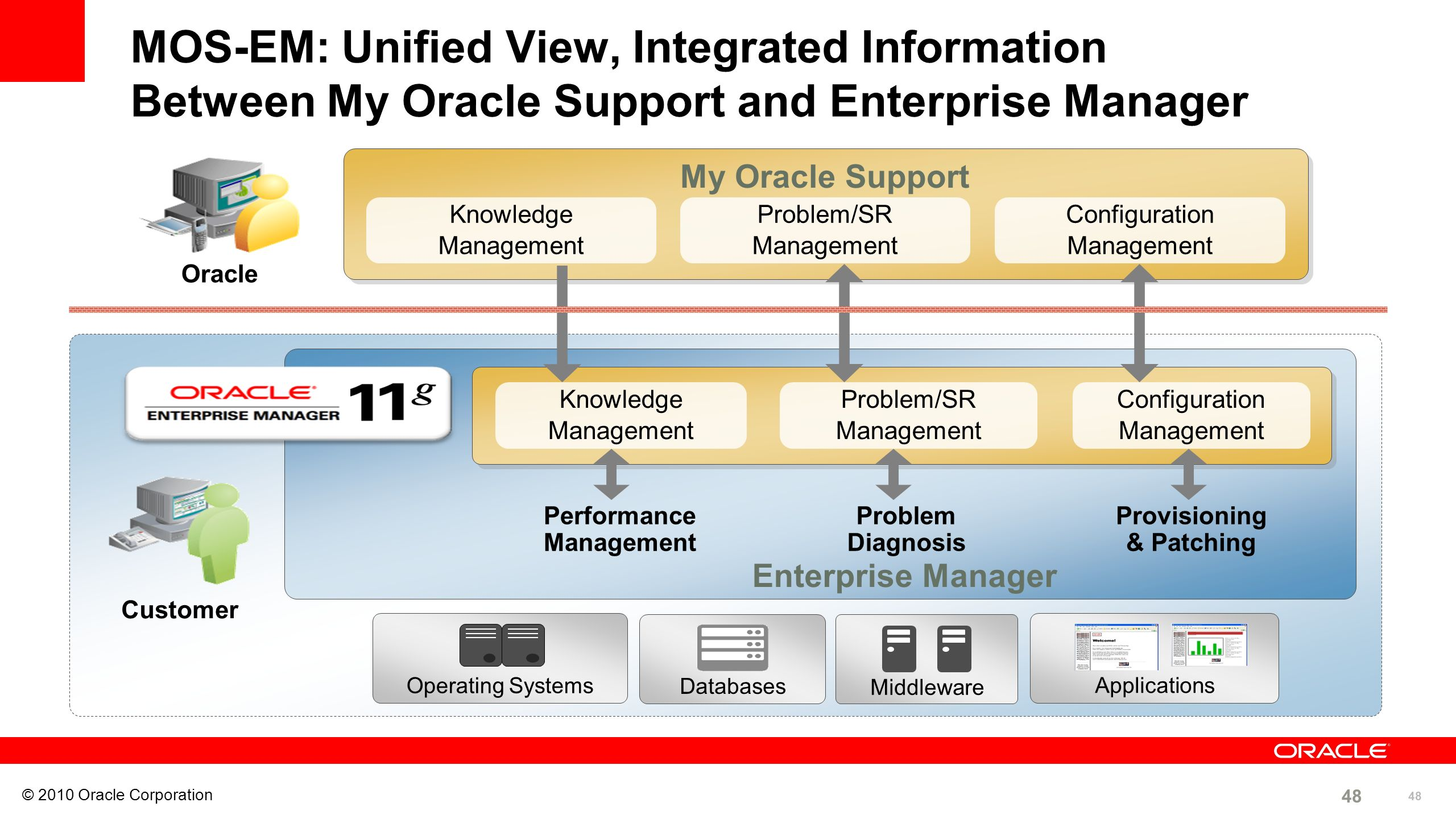 48 © 2010 Oracle Corporation 48 My Oracle Support Performance Management Enterprise Manager Provisioning & Patching Problem Diagnosis MOS-EM: Unified