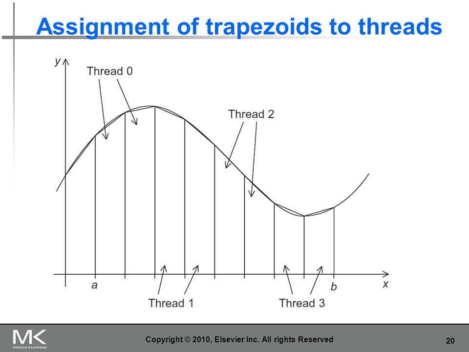 20 Assignment of trapezoids to threads Copyright © 2010, Elsevier Inc. All rights Reserved