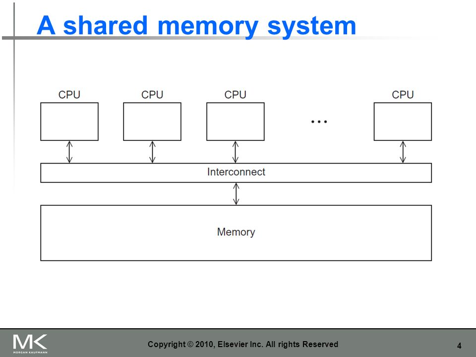 4 A shared memory system Copyright © 2010, Elsevier Inc. All rights Reserved