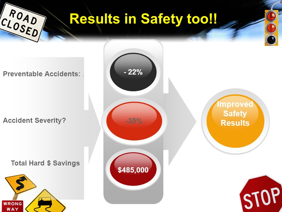Preventable Accidents:. Accident Severity? Total Hard $ Savings $485,000 - 22% Improved Safety Results -35% Results in Safety too!!
