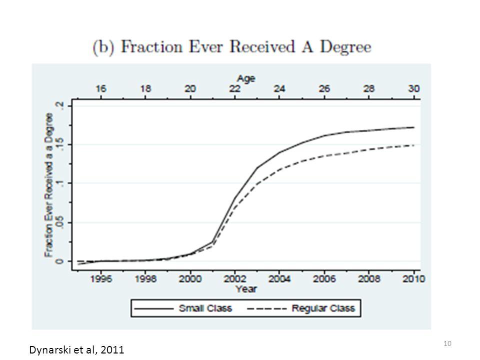 Dynarski et al, 2011 10