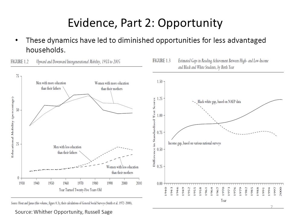 Evidence, Part 2: Opportunity These dynamics have led to diminished opportunities for less advantaged households.