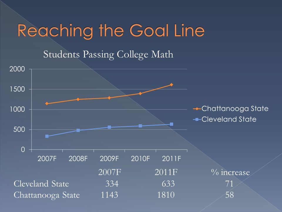 2007F2011F % increase Cleveland State 334 633 71 Chattanooga State 1143 1810 58 Students Passing College Math