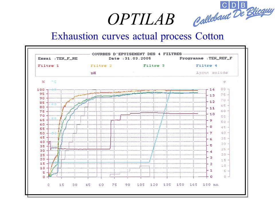 Exhaustion curves actual process Cotton OPTILAB
