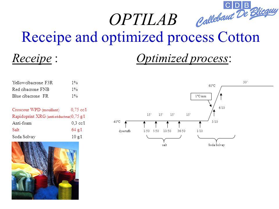 Receipe and optimized process Cotton Receipe : Optimized process: Yellowcibacrone F3R 1% Red cibacrone FNB 1% Blue cibacrone FR 1% Croscour WPD (mouillant) 0,75 cc/l Rapidoprint XRG (anti-réducteur) 0,75 g/l Anti-foam 0,3 cc/l Salt 64 g/l Soda Solvay 10 g/l OPTILAB 30 40°C 60°C dyestuffs3/5010/5036/501/10 3/10 6/10 Soda Solvaysalt 1°C/min 15 1/50