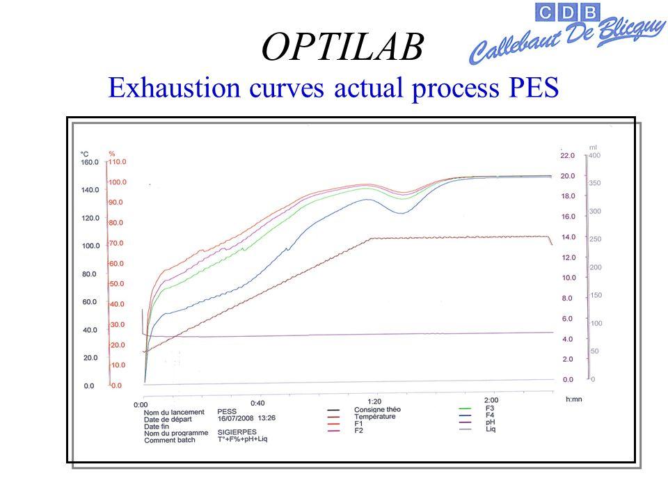 Exhaustion curves actual process PES OPTILAB