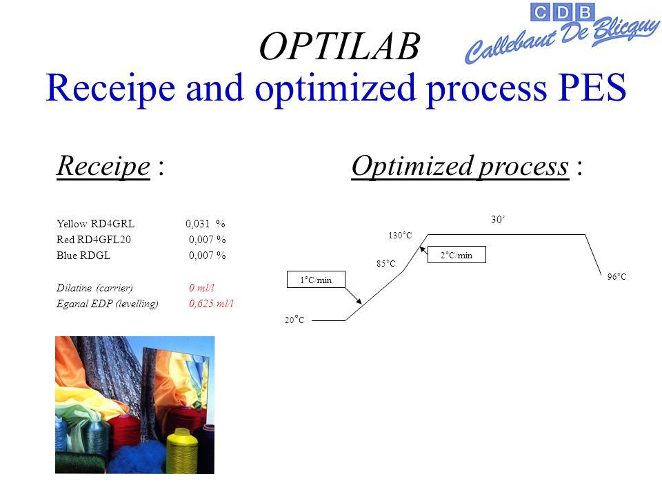 Receipe and optimized process PES Receipe : Optimized process : Yellow RD4GRL 0,031 % Red RD4GFL20 0,007 % Blue RDGL 0,007 % Dilatine (carrier) 0 ml/l Eganal EDP (levelling) 0,625 ml/l 130°C 30 20 ° C 96°C 1°C/min 2°C/min 85°C OPTILAB