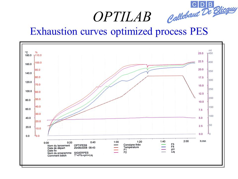 Exhaustion curves optimized process PES OPTILAB