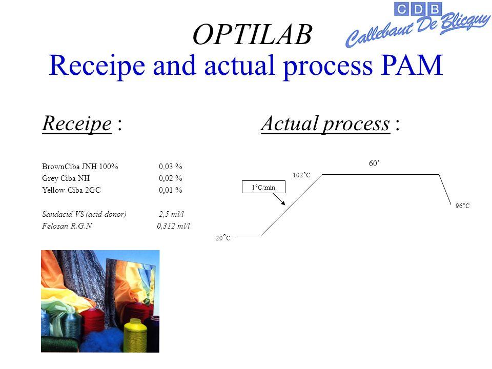 Receipe and actual process PAM Receipe : Actual process : BrownCiba JNH 100% 0,03 % Grey Ciba NH 0,02 % Yellow Ciba 2GC 0,01 % Sandacid VS (acid donor) 2,5 ml/l Felosan R.G.N 0,312 ml/l OPTILAB 102°C 60 20 ° C 96°C 1°C/min