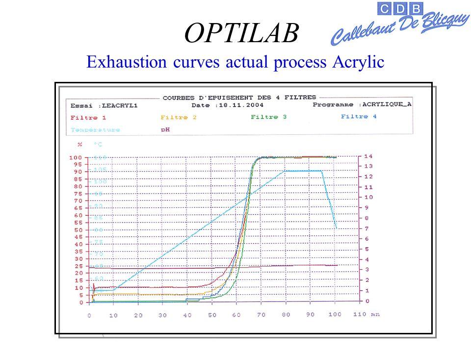 Exhaustion curves actual process Acrylic OPTILAB
