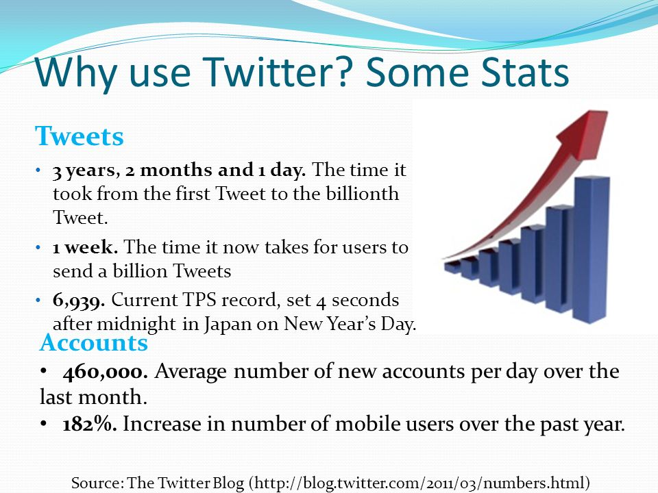 Why use Twitter. Some Stats Tweets 3 years, 2 months and 1 day.