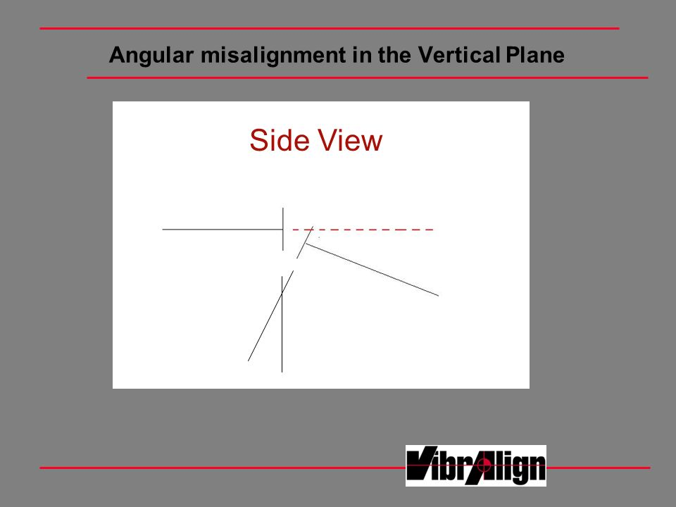 Angular misalignment in the Vertical Plane Side View