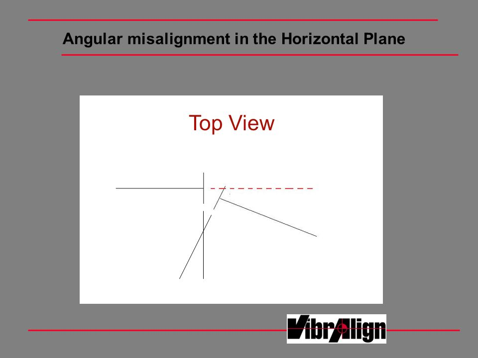Angular misalignment in the Horizontal Plane Top View