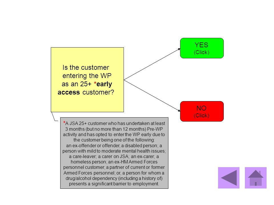 Is the customer entering the WP as an 25+ *early access customer? YES (Click) NO (Click) * A JSA 25+ customer who has undertaken at least 3 months (bu