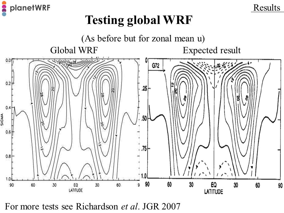 (As before but for zonal mean u) Global WRFExpected result Results Testing global WRF For more tests see Richardson et al. JGR 2007