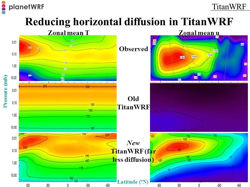Observed Old TitanWRF New TitanWRF (far less diffusion) Pressure (mb) Latitude (ºN) Zonal mean TZonal mean u Reducing horizontal diffusion in TitanWRF