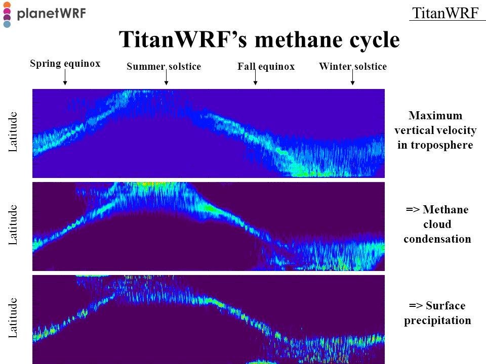TitanWRFs methane cycle Spring equinox Latitude Maximum vertical velocity in troposphere => Methane cloud condensation => Surface precipitation Summer