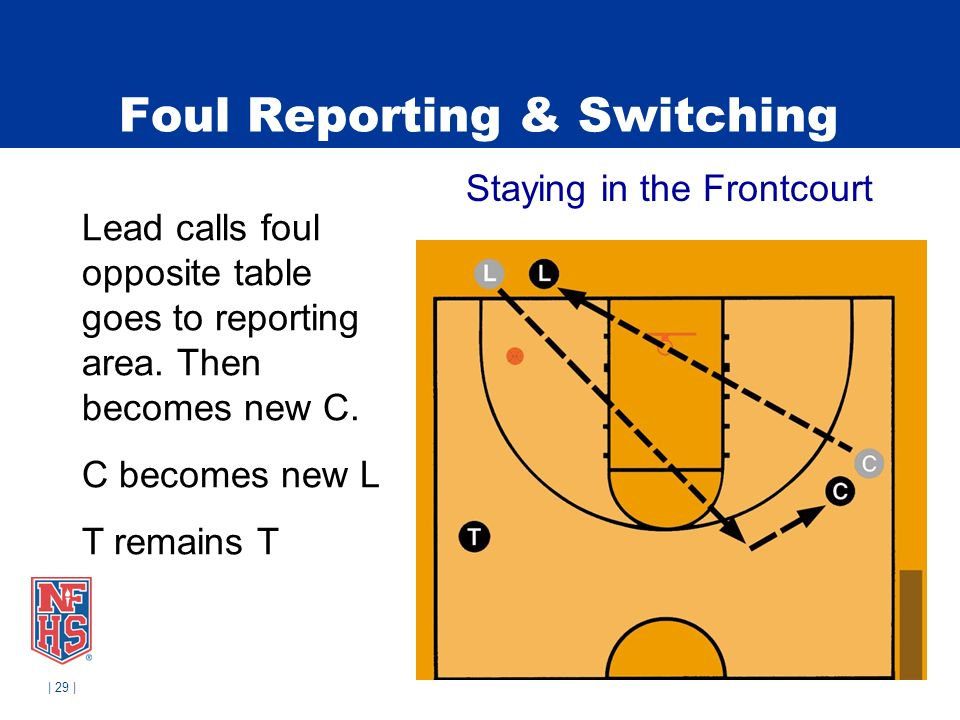 | 29 | Foul Reporting & Switching Staying in the Frontcourt Lead calls foul opposite table goes to reporting area.